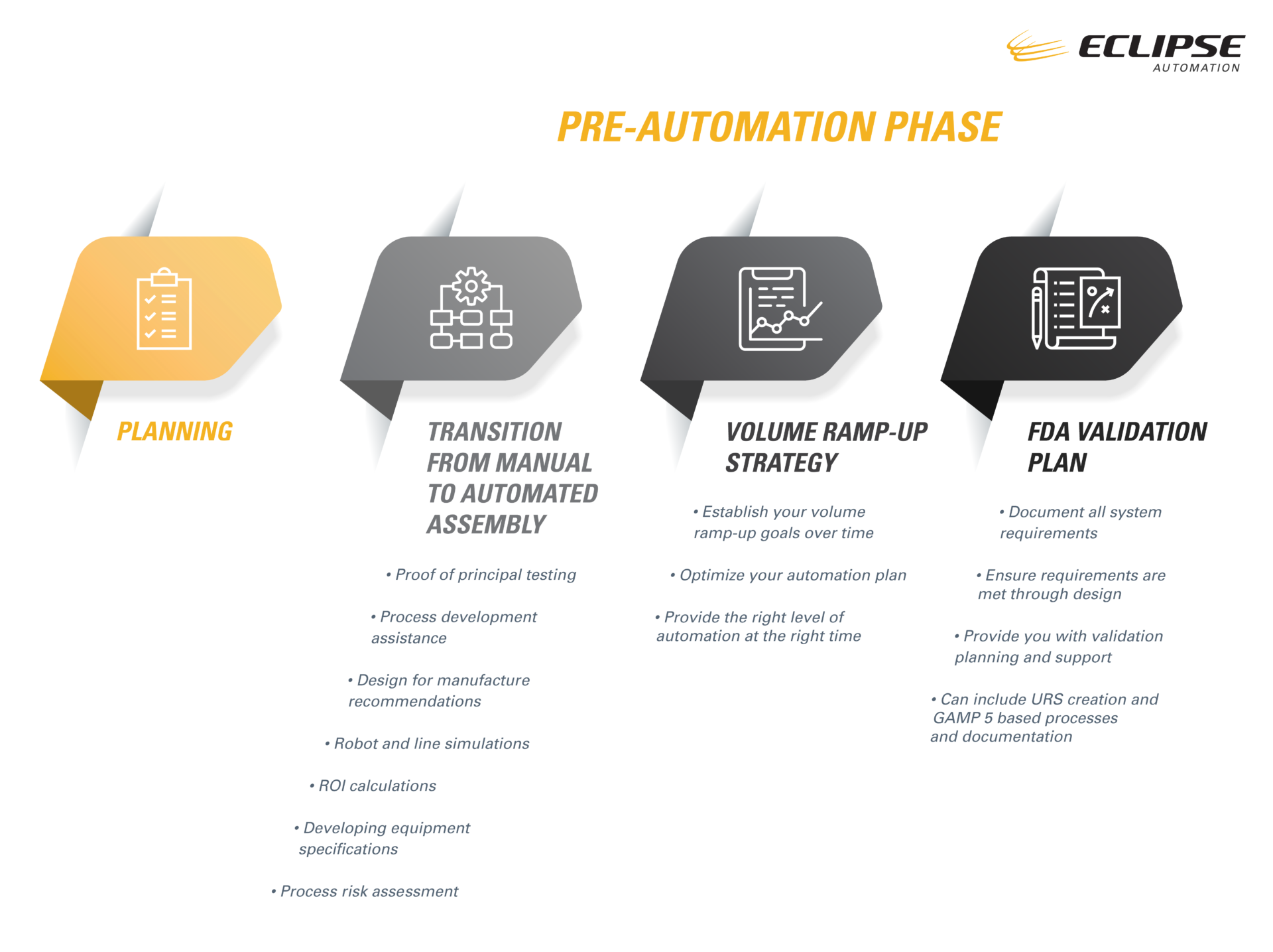 Eclipse Automation Workflow Pre-Automation Phase